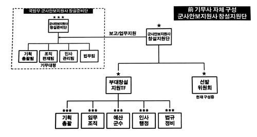 안보지원사 창설준비, 기존 기무사 요원들이 주도…셀프개혁(종합2보)
