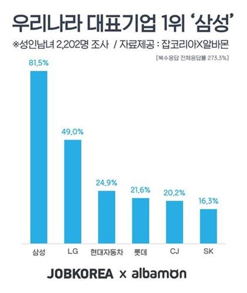 성인 82% 대한민국 대표 그룹은 삼성…업종은 IT정보통신