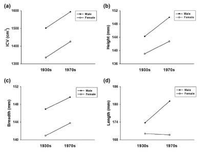 1930년대, 1970년대 남성/여성의 두개강 부피, 높이, 너비, 길이 변화
