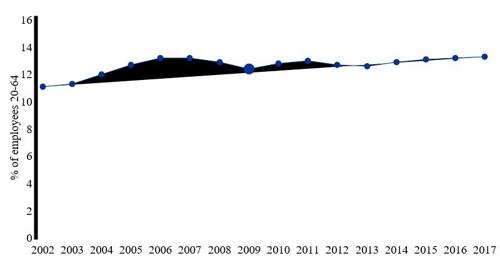 EU, 정규직 '기회의 문' 좁아져…15년간 임시·파트타임 증가
