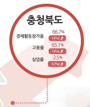 충북 7월 고용률 65.1%…1년 전보다 1.5%p↑