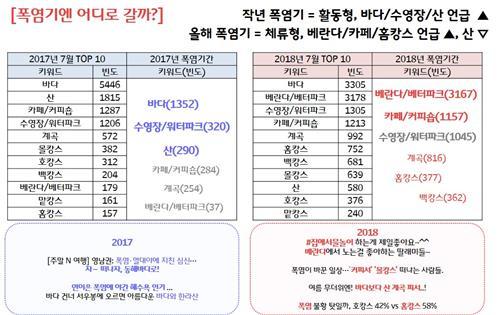 """'더울 땐 집이 최고'…""""홈캉스 선호도 5배 급증"""""""