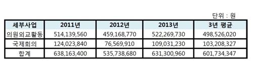 국회 특활비 의원외교 지출 금액