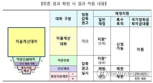 조선대·순천대 등 광주·전남 대학 13곳 정원감축 비상