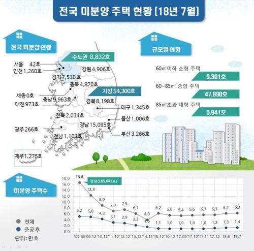 강원지역 미분양 주택 '4천906호'…9년 만에 최다
