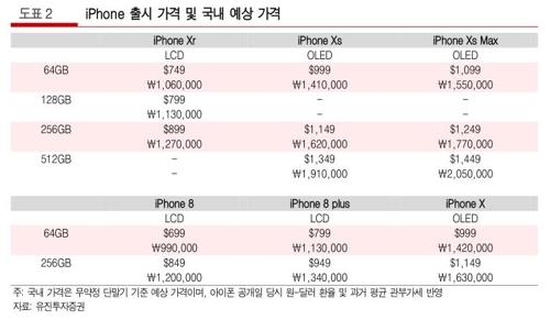 새 아이폰 가격 100만원 넘을 듯…최고 사양은 205만원