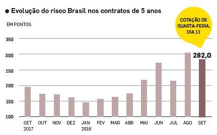 브라질 부도위험지표 올해 2배로 상승…대선 불확실성이 주요인