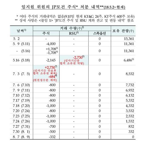 임지원 금통위원 공개 자료