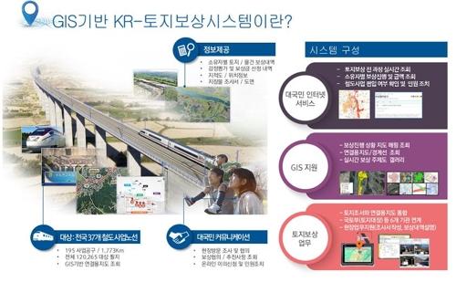 GIS 기반 KR-토지보상시스템 인포그래픽