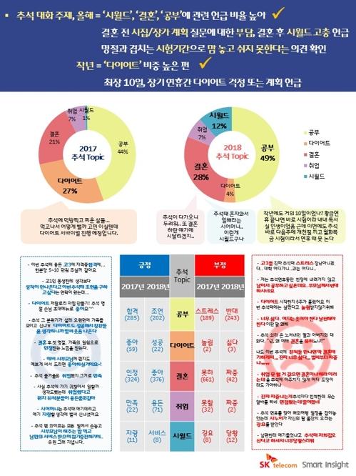 """명절 가장 피하고 싶은 대화 주제는…""""결혼·공부·취업 순"""""""