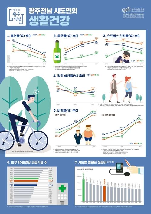 광주전남 흡연율↓, 음주율↑…전남도민 걷기운동 안 한다