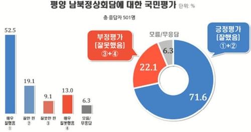 남북정상회담 평가…잘했다 72%, 잘못했다 22%[리얼미터]