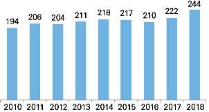 상반기 ICT산업 생산액 244조원…역대 최대