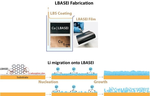 [사이테크 플러스] 리튬이온전지 충전용량 2배 높이는 기술 개발