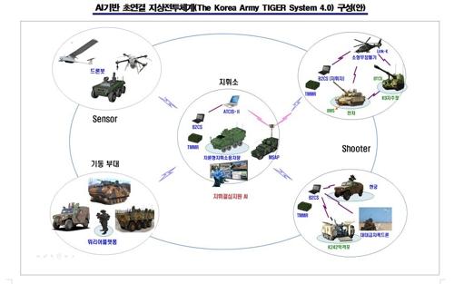 [김귀근의 병영톡톡] 백두산 호랑이 상징 'AI 지상전투체계' 시동