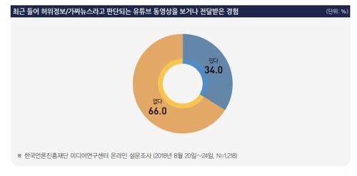 응답자 34% '허위정보, 가짜뉴스로 판단되는 유튜브 동영상 접해'