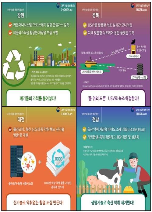 국민생활연구 선도사업(지역현안 문제해결형) 추진 과제