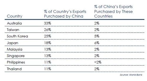 미국 동맹국들과 중국의 상호무역 의존도 불균형