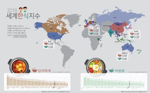 비빔밥, 中 창춘 2천900원 vs 獨 프랑크푸르트 2만2천원
