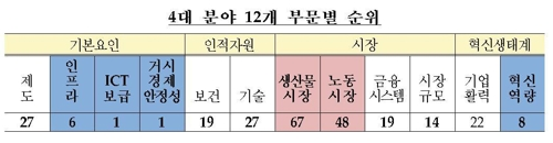 WEF국가경쟁력 평가 한국 분야별 순위