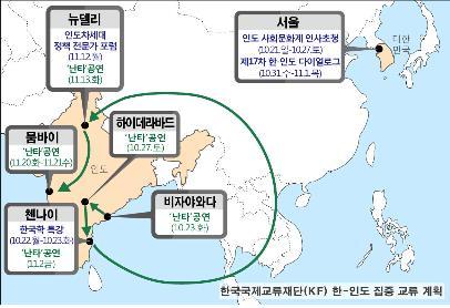 KF, 韓·인도 교류 본격 점화…난타 공연·한국학 특강