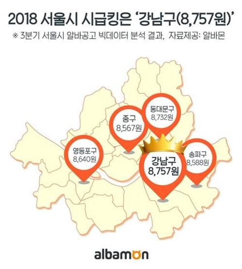 서울서 알바급여 가장 높은 곳은 '강남구'…일자리도 최다