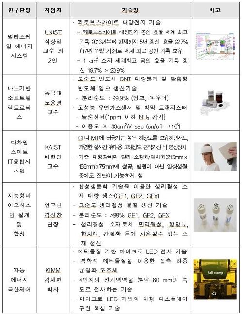 글로벌프론티어연구단 성과발표회…75개 우수성과 공개