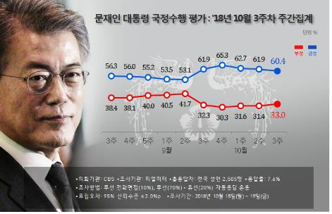 문대통령 국정지지도 60.4%…3주째 하락세[리얼미터]