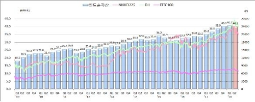 올해 2분기 세계 펀드 순자산 1.2% 감소…한국 또 13위