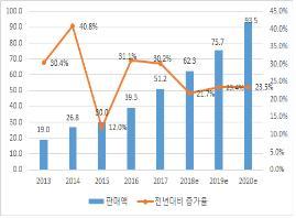 중국 산업용 로봇 판매액 추이(단위:억달러) [산업연구원 제공]