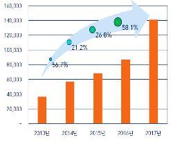 중국 산업용 로봇 판매량 추이(단위: 대) [산업연구원 제공]