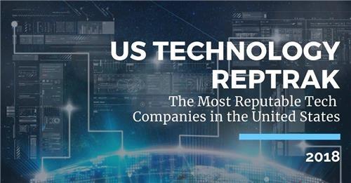 한국보다 미국서 더 사랑받는 삼성…IT 기업 중 평판 2위