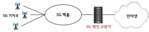 """LG유플러스, '10배 빠른' 패킷 교환기 구축…""""5G에 필수"""""""