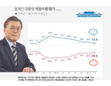 문대통령 국정지지도 53.8%…7주째 내림세 지속[리얼미터]