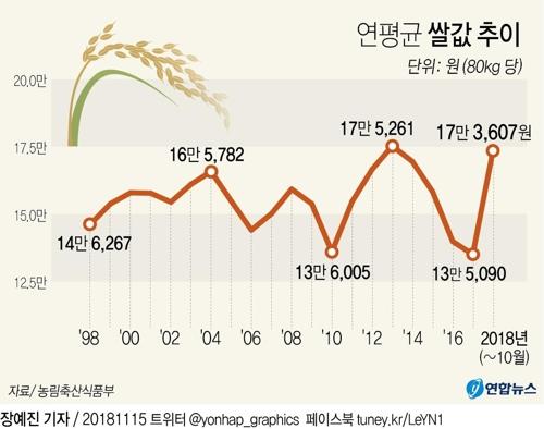 """1년새 30% 뛴 쌀값…""""너무 올라"""" vs """"적정가 회복 과정"""""""