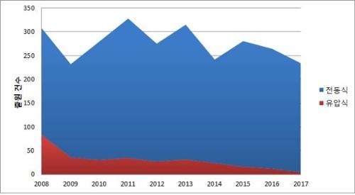 전동식 조향장치 특허출원 활발…매년 평균 246건