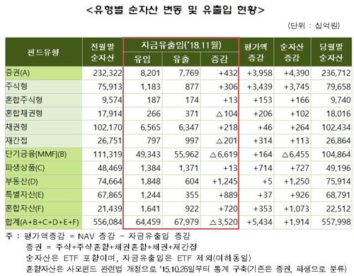 펀드 순자산 558조원…주식형·부동산 펀드 증가