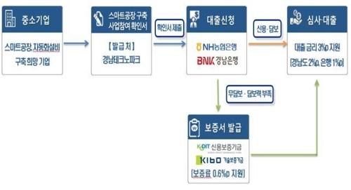 스마트공장 구축 지원 금융상품 '경남 스마트팩토리 론' 출시