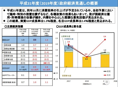 日 내년도 경제성장 전망 1.5→1.3%로 하향 조정