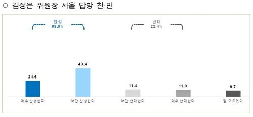 """서울시민 68% """"김정은 위원장의 서울 답방 찬성"""""""