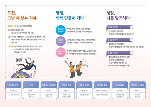 전남 청소년 미래 도전 프로젝트 500팀 모집…최대 2천만원 지원