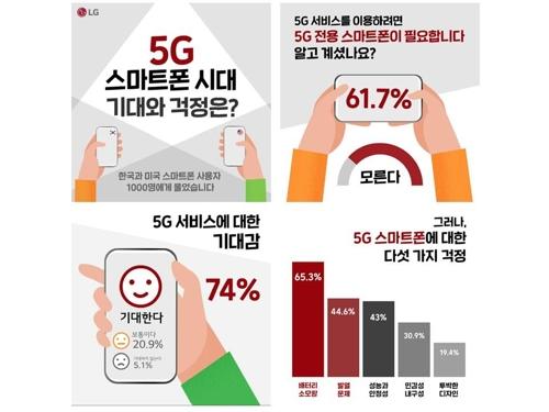 """5G 스마트폰, 사용자 최대 우려는 배터리·안정성"""