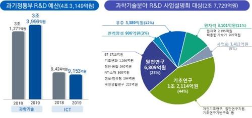 과학기술 R&D 예산 2조7천억원…22∼25일 사업설명회