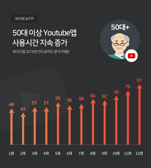 """""""작년 50대 이상 유튜브 사용시간 78%·사용자 24% 증가"""""""