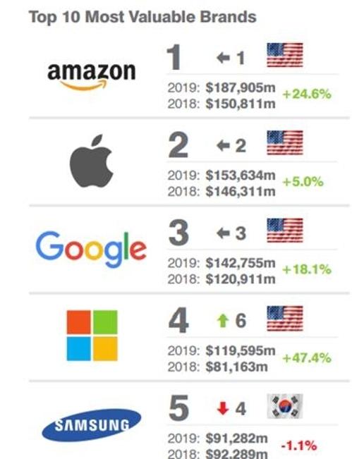 삼성 브랜드가치 103조원…작년보다 1단계 내려간 세계 5위