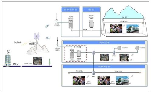 수도권 광역철도 8개 노선에 2020년까지 재난방송 수신설비 설치
