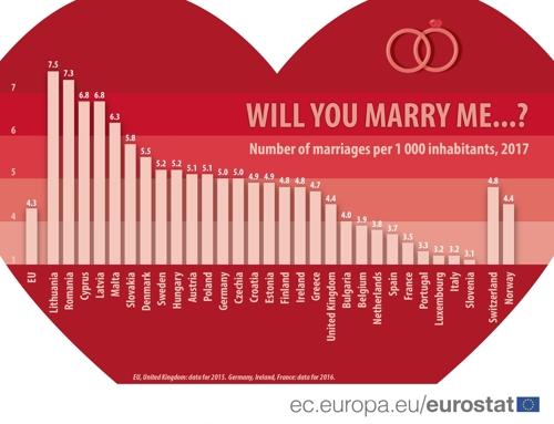 EU서 사라져가는 결혼…1965년 1천명당 7.8건→2017년 4.3건