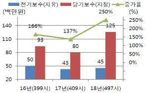 지정감사 전환 기업 비용 2.5배 늘어…17배 증가 사례도