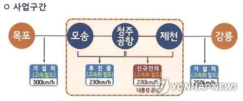 충북선 고속화 사업 '비상'…공사비 ..