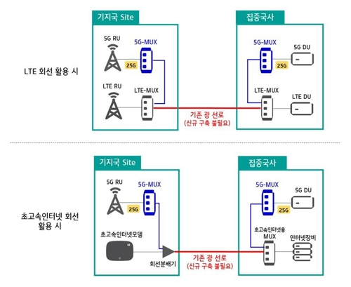 """KT, 새 5G 광인프라 도입…""""5G망 구축 경쟁력 강화"""""""